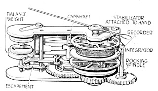 Chronometric Mechanism
